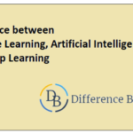 Difference between Machine Learning, Artificial Intelligence and Deep Learning